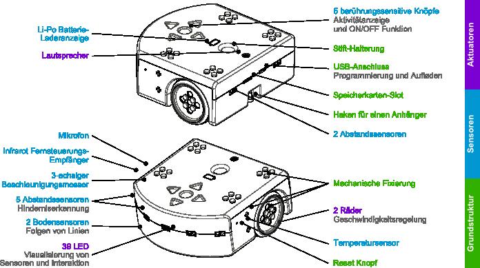 thymioII-sensor-actuator-color-de.png