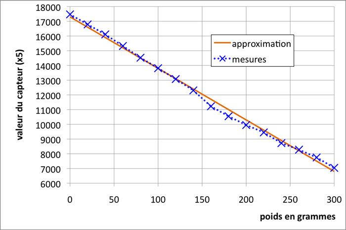 graph-capteur.png