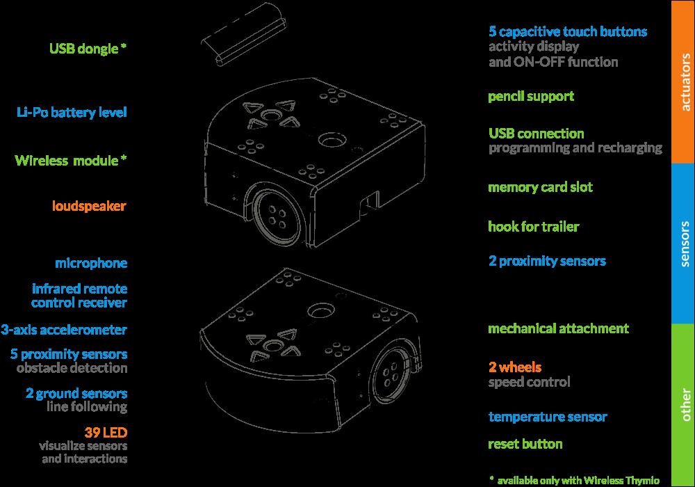 Wireless-thymioII-sensor-actuator-color-en.png