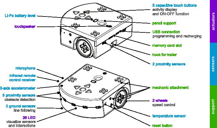 thymioII-sensor-actuator-color-en.png